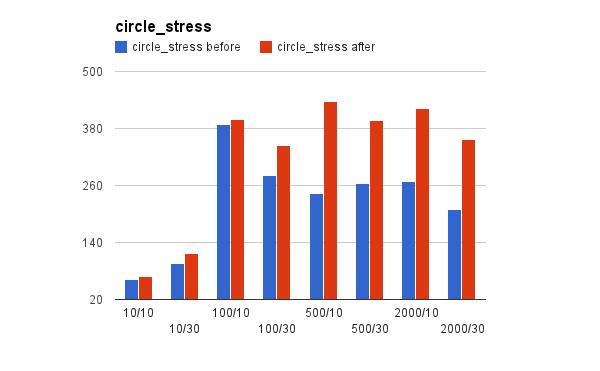 circle_stress