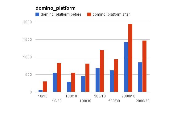 domino_platform